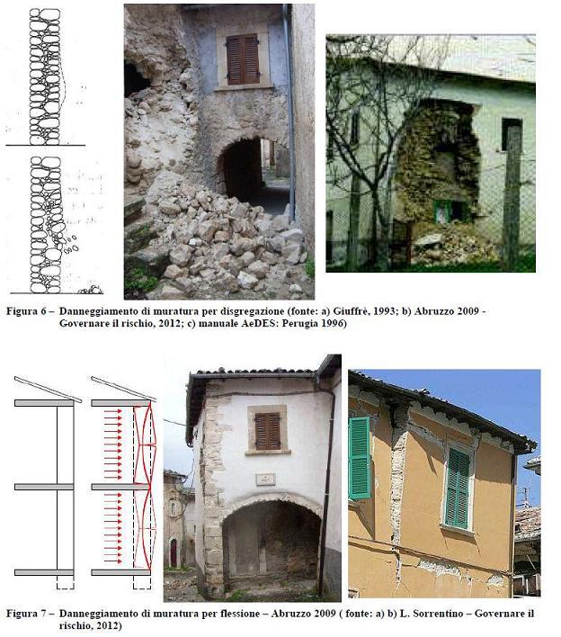 Il costruito italiano tipologie problematiche - Casa in muratura portante ...