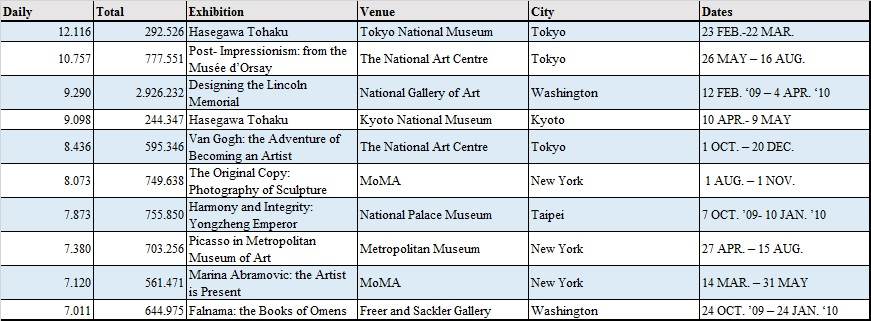 Table 1_Most Visited Exhibitions_2010