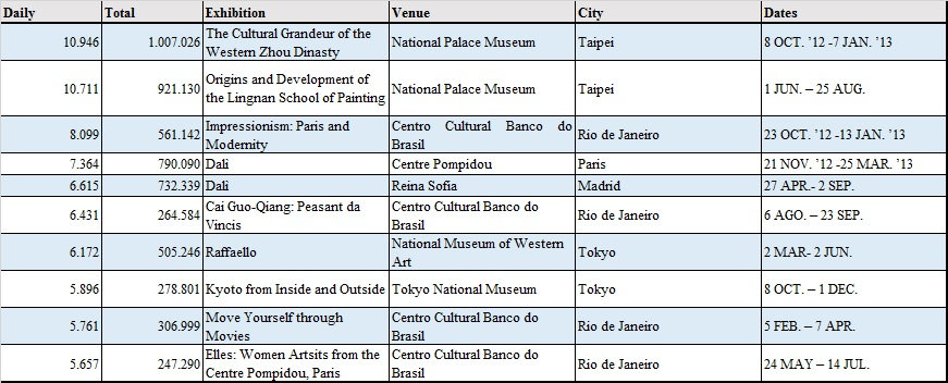 Table 4_Most Visited Exhibitions_2013