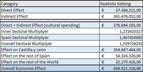 Table 1: The economic impact of Salamanca European Capital of Culture