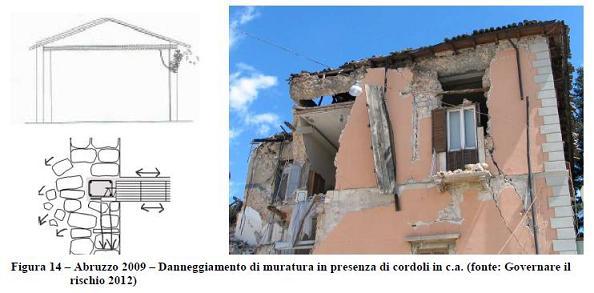 Interventi Di Consolidamento Murature.Il Costruito Italiano Tipologie Problematiche Interventi