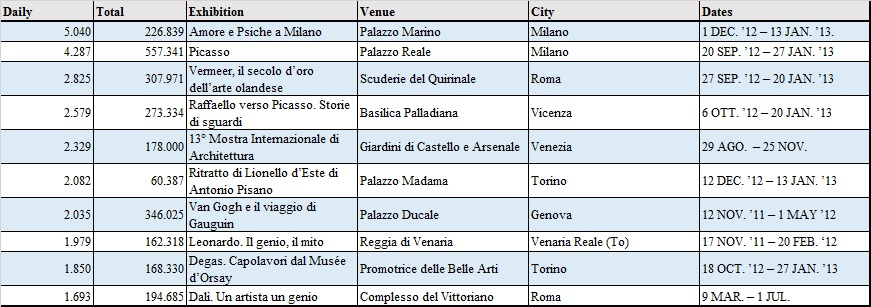 Table 8_Most Visited Exhibitions_2012_Italy