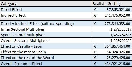 Table 1: The economic impact of Salamanca European Capital of Culture