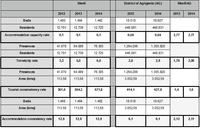 Table 1: Menfi and District of Agrigento tourist indicators. Data: District of Agrigento and ISTAT