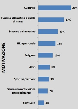 Figure 3: Motivations of tourism.